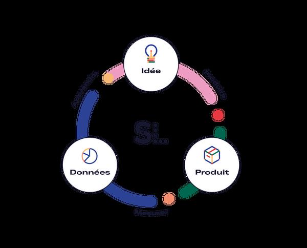methode lean startup produit innovant lancement