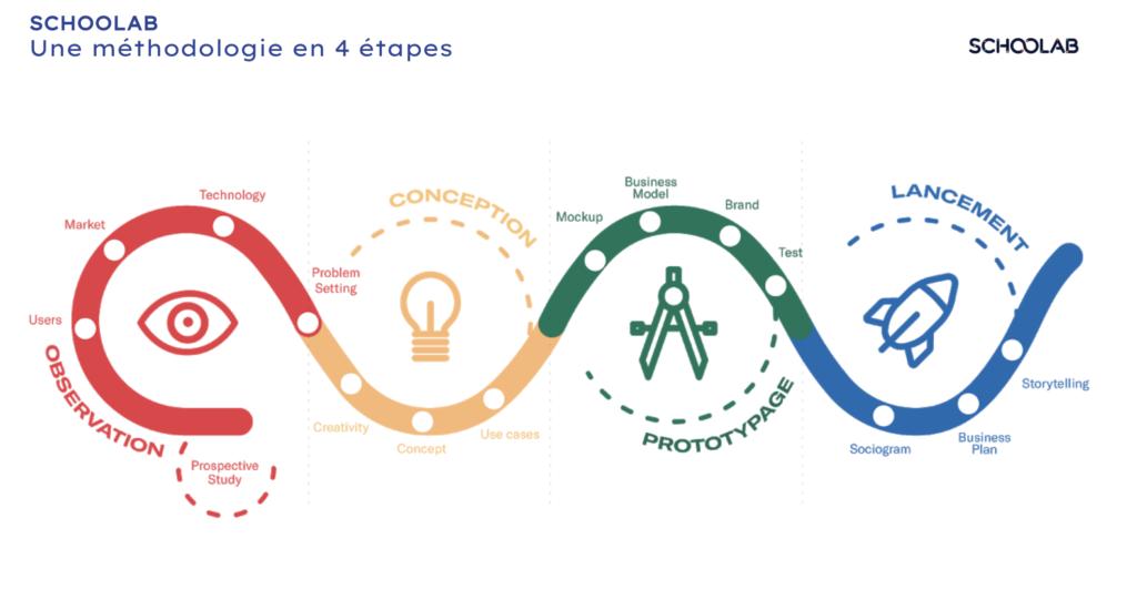 méthode Schoolabg lean startup