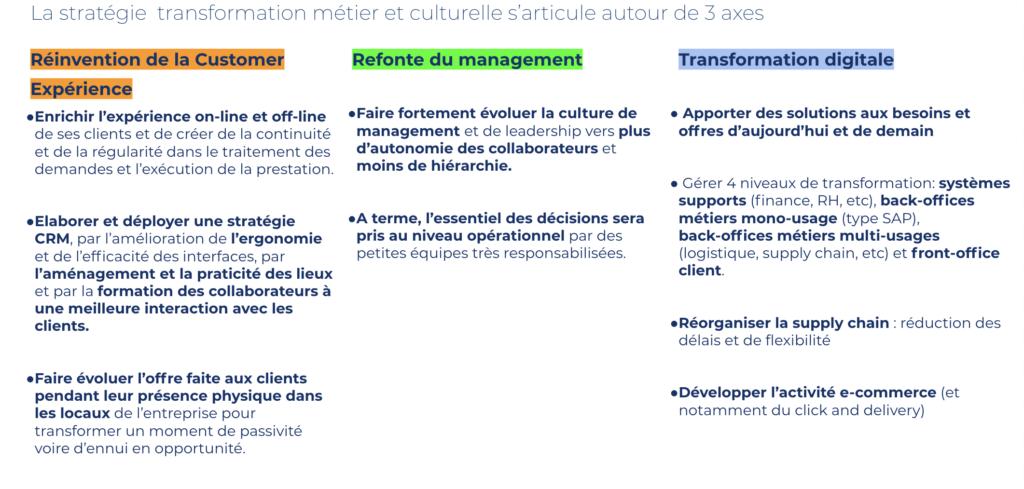 3 axes de la stratégie de transformation métier