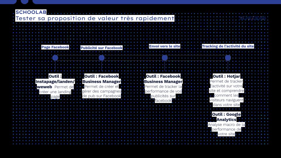 outils prototypage rapide tester sa proposition de valeur