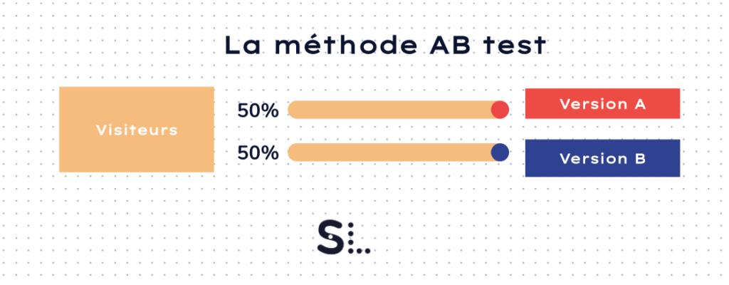 ab test landing page entrepreneur site startup internet