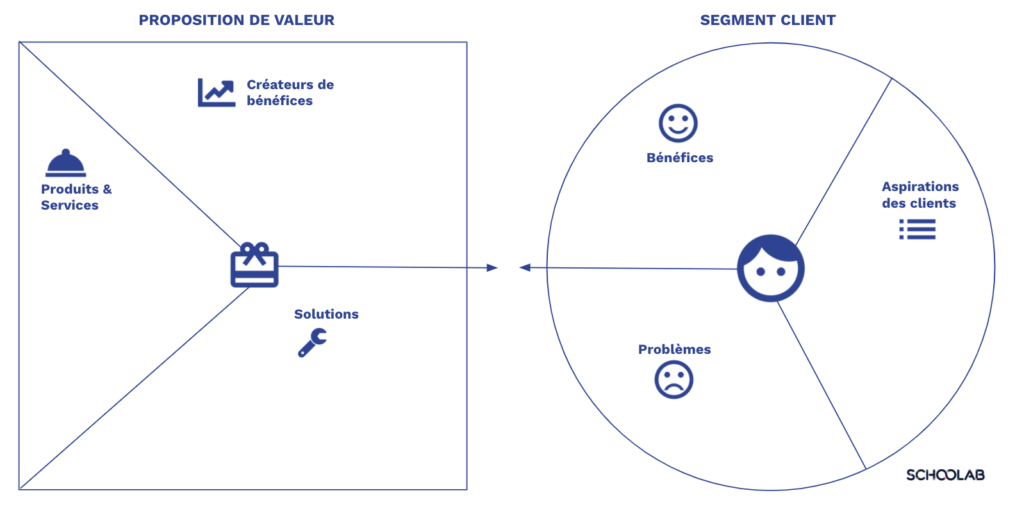 Value proposition Canevas
